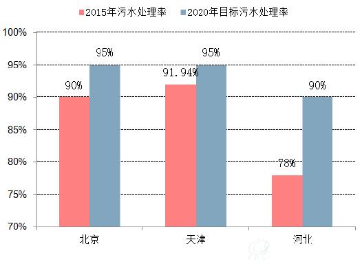 京津冀地区水环境治理的现状和未来