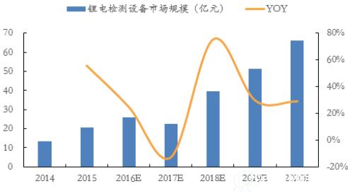 星云股份:锂电池检测设备领先企业 业绩高速增长