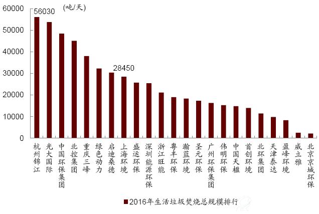 上海环境:逐步拓展环保综合治理业务 发展餐厨、污泥、土壤治理