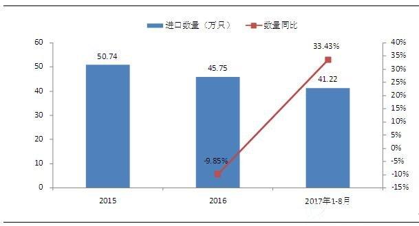 2015-2017年8月印度反渗透RO膜进口数量情况