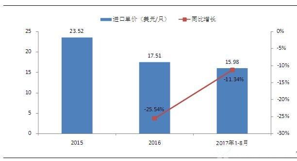 2015-2017年8月印度反渗透RO膜进口单价情况