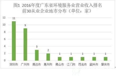 2016年广东省环境服务业及细分领域企业最新排名