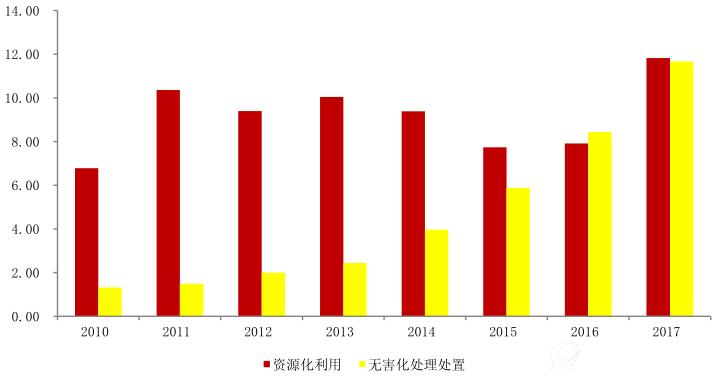东江环保:危废处理企业 无害化处理产能迅速增长