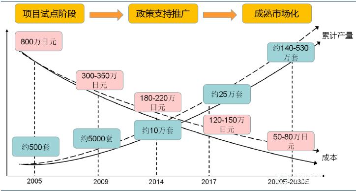 美欧日燃料电池发展与应用现状分析