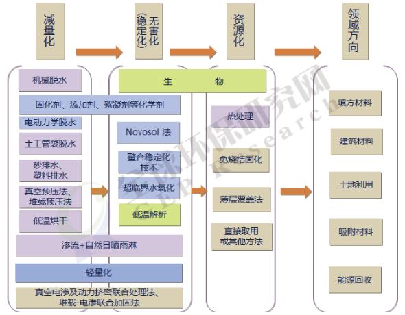 GEP Research全球海泥处理处置行业发展研究