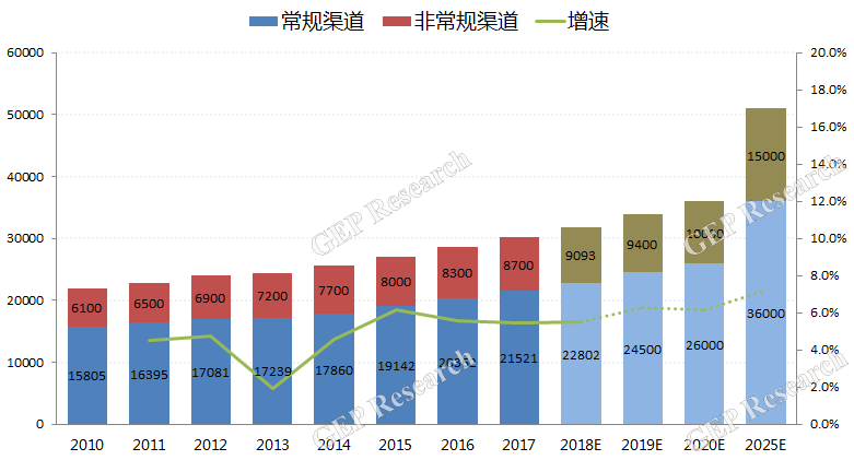 2010-2025中国城市生活垃圾产生总量
