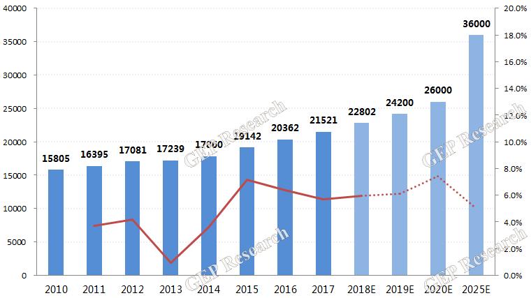 中国生活垃圾清运量(2010-2025E)